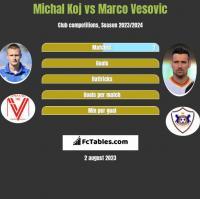 Michal Koj vs Marco Vesovic h2h player stats