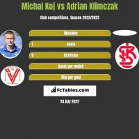Michal Koj vs Adrian Klimczak h2h player stats