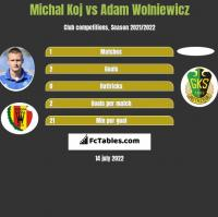 Michal Koj vs Adam Wolniewicz h2h player stats