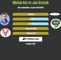 Michal Koj vs Jan Grzesik h2h player stats