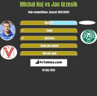 Michal Koj vs Jan Grzesik h2h player stats