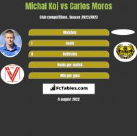 Michal Koj vs Carlos Moros h2h player stats
