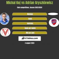 Michal Koj vs Adrian Gryszkiewicz h2h player stats
