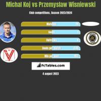 Michal Koj vs Przemyslaw Wisniewski h2h player stats