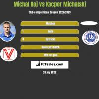 Michal Koj vs Kacper Michalski h2h player stats