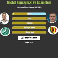 Michal Kopczynski vs Adam Deja h2h player stats
