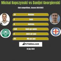 Michal Kopczynski vs Danijel Georgievski h2h player stats