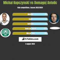 Michal Kopczynski vs Domagoj Antolic h2h player stats