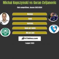 Michal Kopczynski vs Goran Cvijanovic h2h player stats