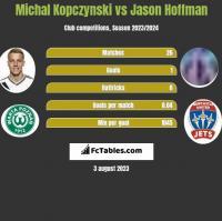 Michal Kopczynski vs Jason Hoffman h2h player stats