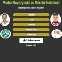 Michal Kopczynski vs Marcin Budzinski h2h player stats