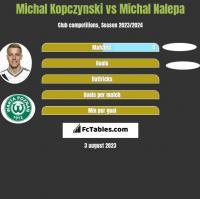Michal Kopczynski vs Michal Nalepa h2h player stats