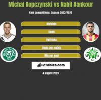 Michal Kopczynski vs Nabil Aankour h2h player stats