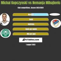 Michal Kopczynski vs Nemanja Mihajlovic h2h player stats