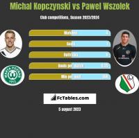 Michal Kopczynski vs Pawel Wszolek h2h player stats