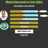 Michal Kopczynski vs Ivan Vujica h2h player stats
