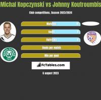 Michal Kopczynski vs Johnny Koutroumbis h2h player stats