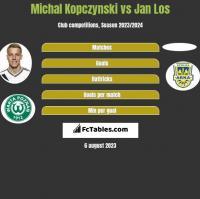 Michal Kopczynski vs Jan Los h2h player stats