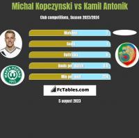 Michal Kopczynski vs Kamil Antonik h2h player stats