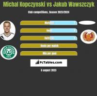 Michal Kopczynski vs Jakub Wawszczyk h2h player stats