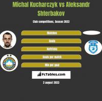 Michal Kucharczyk vs Aleksandr Shterbakov h2h player stats