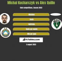 Michal Kucharczyk vs Alex Quillo h2h player stats