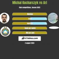 Michal Kucharczyk vs Ari h2h player stats