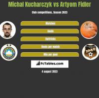 Michal Kucharczyk vs Artyom Fidler h2h player stats