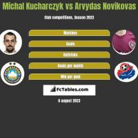 Michal Kucharczyk vs Arvydas Novikovas h2h player stats