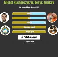 Michal Kucharczyk vs Denys Kulakov h2h player stats