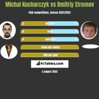 Michał Kucharczyk vs Dmitrij Jefriemow h2h player stats