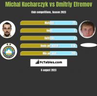 Michal Kucharczyk vs Dmitriy Efremov h2h player stats