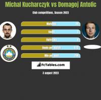 Michal Kucharczyk vs Domagoj Antolic h2h player stats
