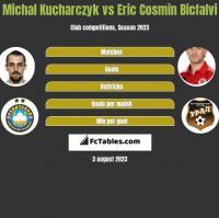 Michal Kucharczyk vs Eric Cosmin Bicfalvi h2h player stats