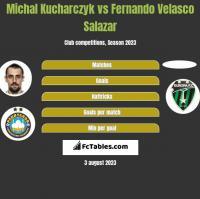 Michal Kucharczyk vs Fernando Velasco Salazar h2h player stats