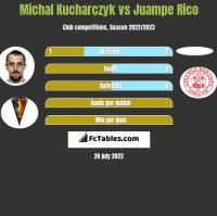 Michal Kucharczyk vs Juampe Rico h2h player stats