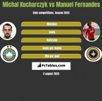 Michal Kucharczyk vs Manuel Fernandes h2h player stats