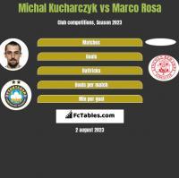 Michal Kucharczyk vs Marco Rosa h2h player stats