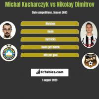 Michał Kucharczyk vs Nikolay Dimitrov h2h player stats