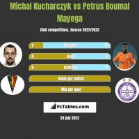 Michał Kucharczyk vs Petrus Boumal Mayega h2h player stats