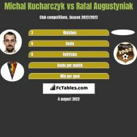 Michał Kucharczyk vs Rafał Augustyniak h2h player stats