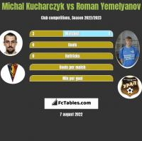 Michał Kucharczyk vs Roman Yemelyanov h2h player stats