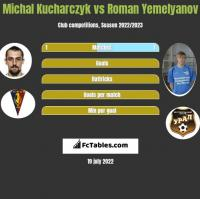 Michal Kucharczyk vs Roman Yemelyanov h2h player stats