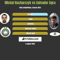 Michal Kucharczyk vs Salvador Agra h2h player stats