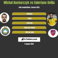 Michal Kucharczyk vs Valeriane Gvilia h2h player stats