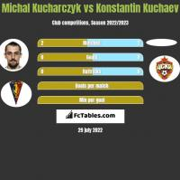 Michał Kucharczyk vs Konstantin Kuchaev h2h player stats