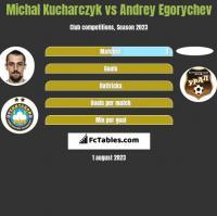 Michal Kucharczyk vs Andrey Egorychev h2h player stats