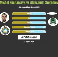 Michal Kucharczyk vs Aleksandr Chernikov h2h player stats