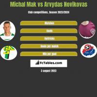 Michal Mak vs Arvydas Novikovas h2h player stats