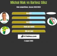 Michal Mak vs Bartosz Slisz h2h player stats